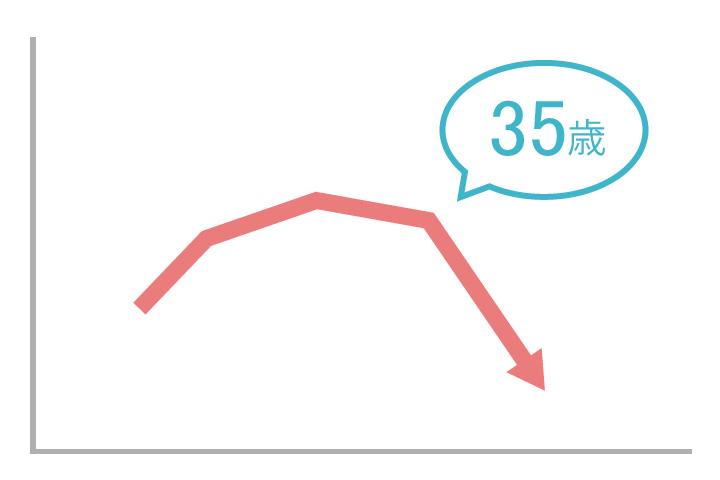 35歳から妊娠力が低下